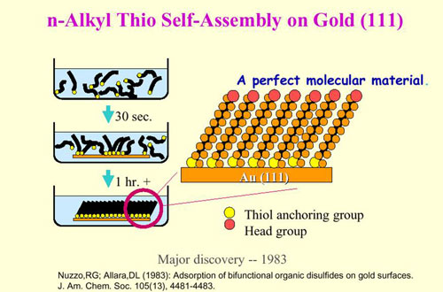 How SAM'S Technology (Self Assembled Molecules) Can Reduce Precious Metals Thickness and Provide Significant Cost Savings